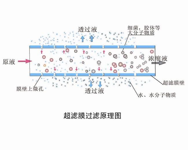 超滤膜的过滤原理